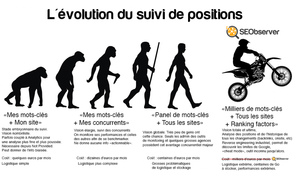 evolution-monitoring